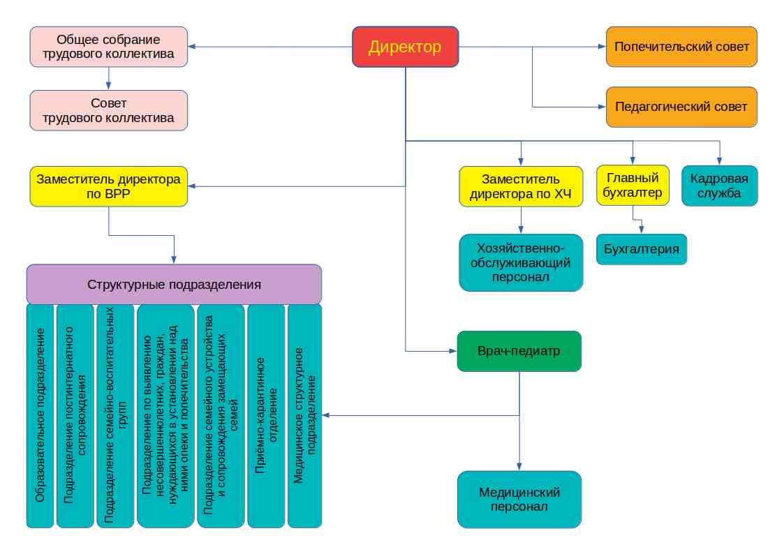 Структура и органы управления центра